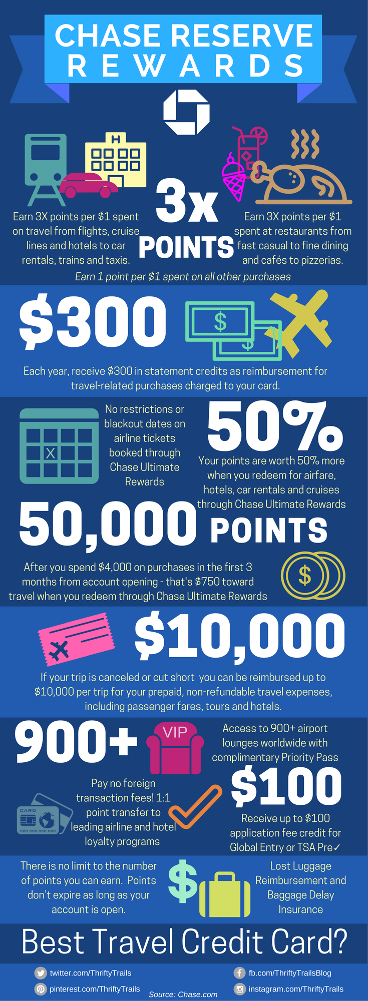 Chase Sapphire Reserve: Best Travel Credit Card Infographic